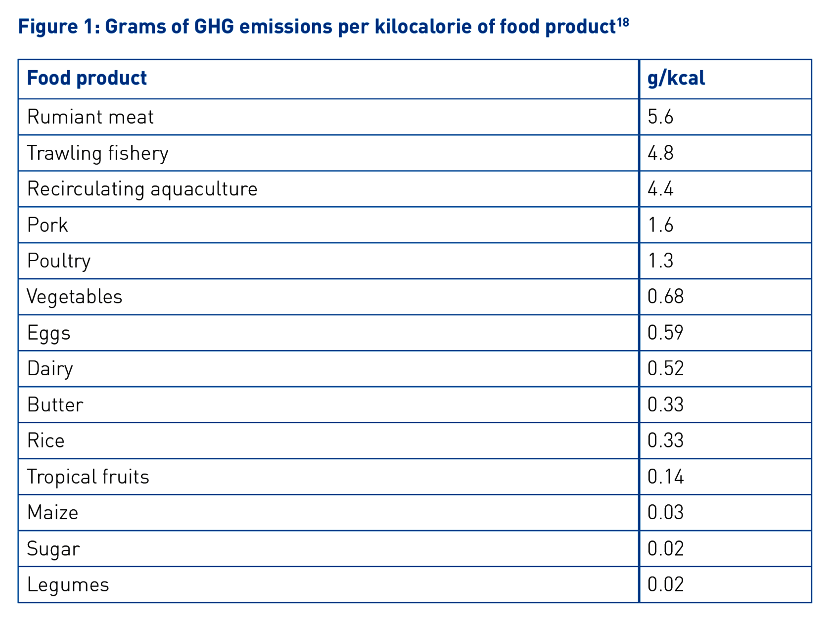Table showing the grams of GHG emissions per kilocalorie of food.