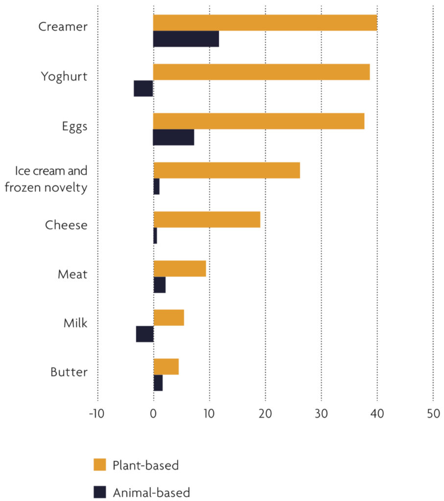 Graph showing the dollar percentage growth in plant-based categories compared to animal based-categories.