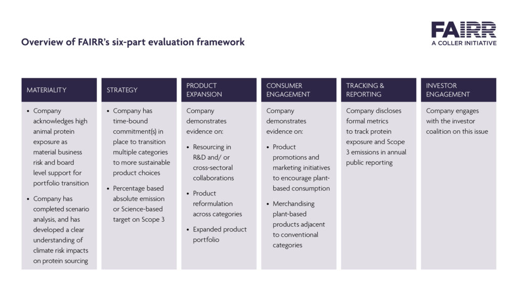 Image showing the overview of FAIRR's six-part evaluation framework.