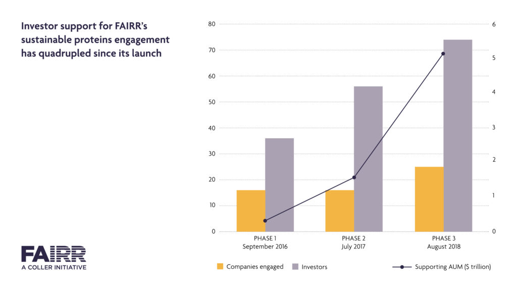 Graph showing the amount of companies and investors in the FAIRR initiative since it's launch.